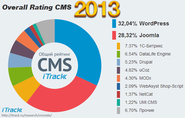 Popular CMS Ranking by itrack.ru
