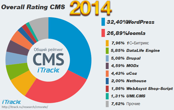 Popular CMS Ranking by itrack.ru/research/cmsrate